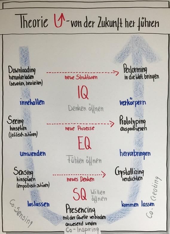 Change In Moderation >> Theorie U - die Kunst des zukunftsorientierten Denkens - CHANGE 4 SUCCESS
